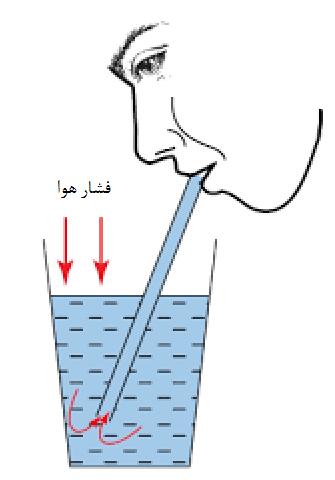 هوا میتواند آب را بالا ببرد