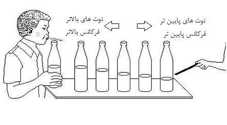 بطری های آهنگساز